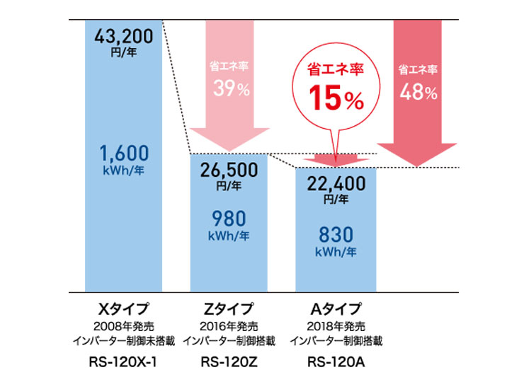 RS-180AT3-6G